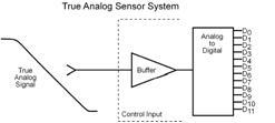 True Analog Sensor into an ADC