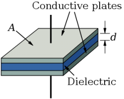 Figure 1: Plate capacitor