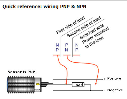 industrial sensing fundamentals back to the basics npn vs pnp rh automation insights blog npn proximity switch wiring npn no proximity sensor wiring