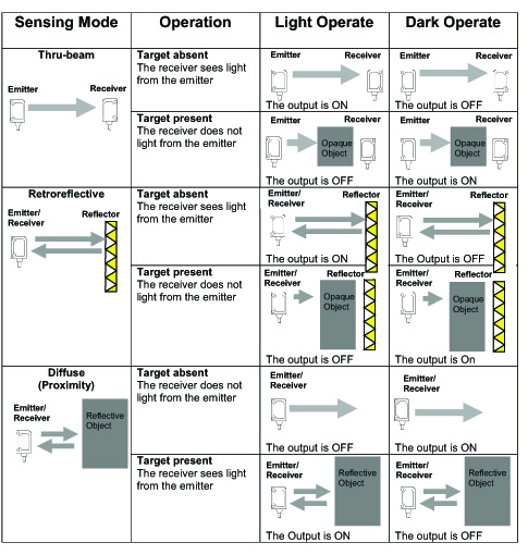 Photoelectric Basics – Light On or Dark On – AUTOMATION INSIGHTS