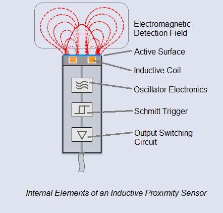 Basic Operating Principle Of An Inductive Proximity Sensor