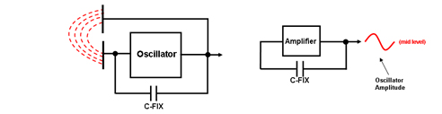 Enhanced capacitive sensor detection schematics – no target present