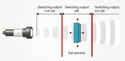 Ultrasonic sensor in window mode