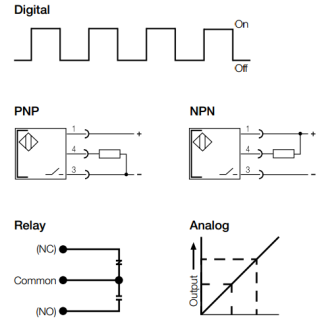 photoelectric output operate modes and output types