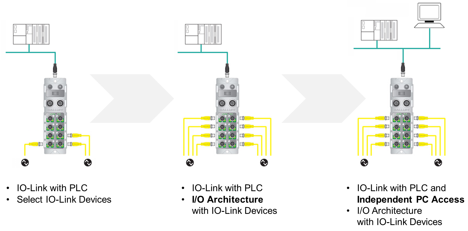 Scaling up to IIoT with IO-Link and Balluff's Virtual IP Address Concept