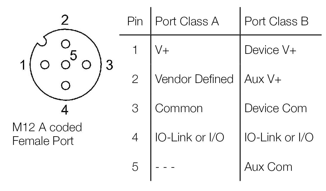 din connector pinout diagram, obd2 connector wiring diagram, 4 pin connector wiring diagram, 7 wire connector wiring diagram, m12 connectors 7 pin, db9 connector wiring diagram, 6 pin connector wiring diagram, fanuc alpha series encoder diagram, deutsch connector wiring diagram, phoenix connector wiring diagram, 9 pin connector wiring diagram, m12 sensor cables diagram, 8 pin connector wiring diagram, on 4 pin m12 connector wiring diagram io