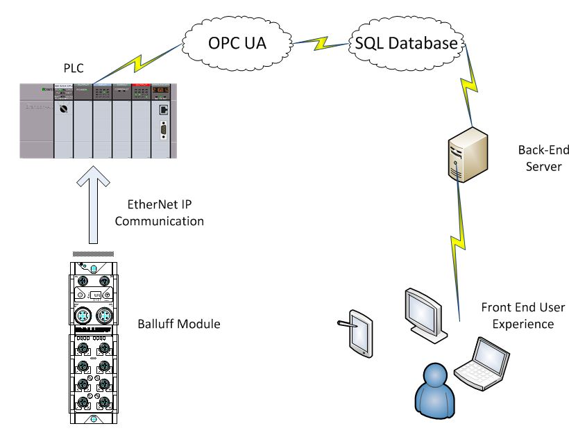 Getting Data from an IO-Link Master to MindSphere? - Siemens