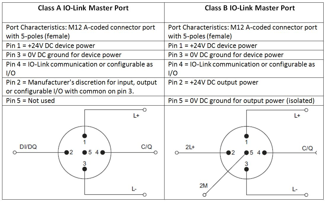 Demystifying Cl A and Cl B Type IO-Link Ports - AUTOMATION ... on 7 wire connector wiring diagram, trailer plug diagram, 7 pin trailer wiring, tractor-trailer truck diagram, usb wire color diagram, 7 pin plug diagram, site map diagram, 7 pin round wiring-diagram, graphic connection diagram, 7 pin tow wiring, 7 pin trailer connector color codes, site web page for diagram, 7 pronge trailer connector diagram, 8 pin din connector diagram, site plan diagram, 7 pin trailer diagram, 5 pin trailer lights diagram, 7-way trailer light diagram, 7 pin rv connector diagram,