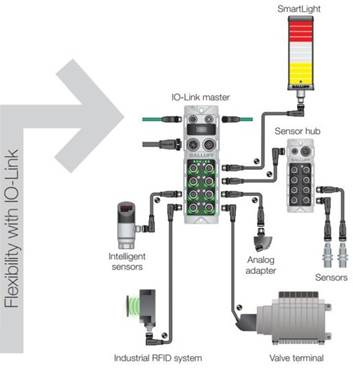 How to Simplify Wiring in Process-Related Applications ...  Pin M Connector Wiring Diagram Io on