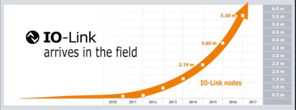 Development of IO-Link, number of sold nodes.png