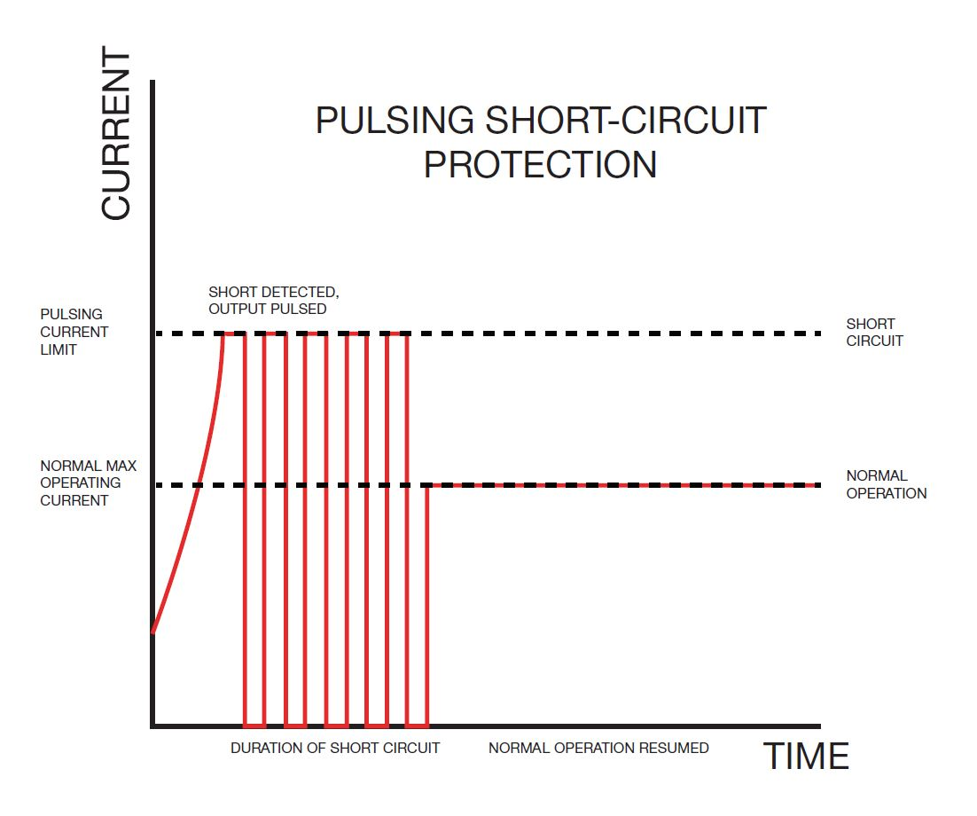 Pulsing Short-Circuit Protection