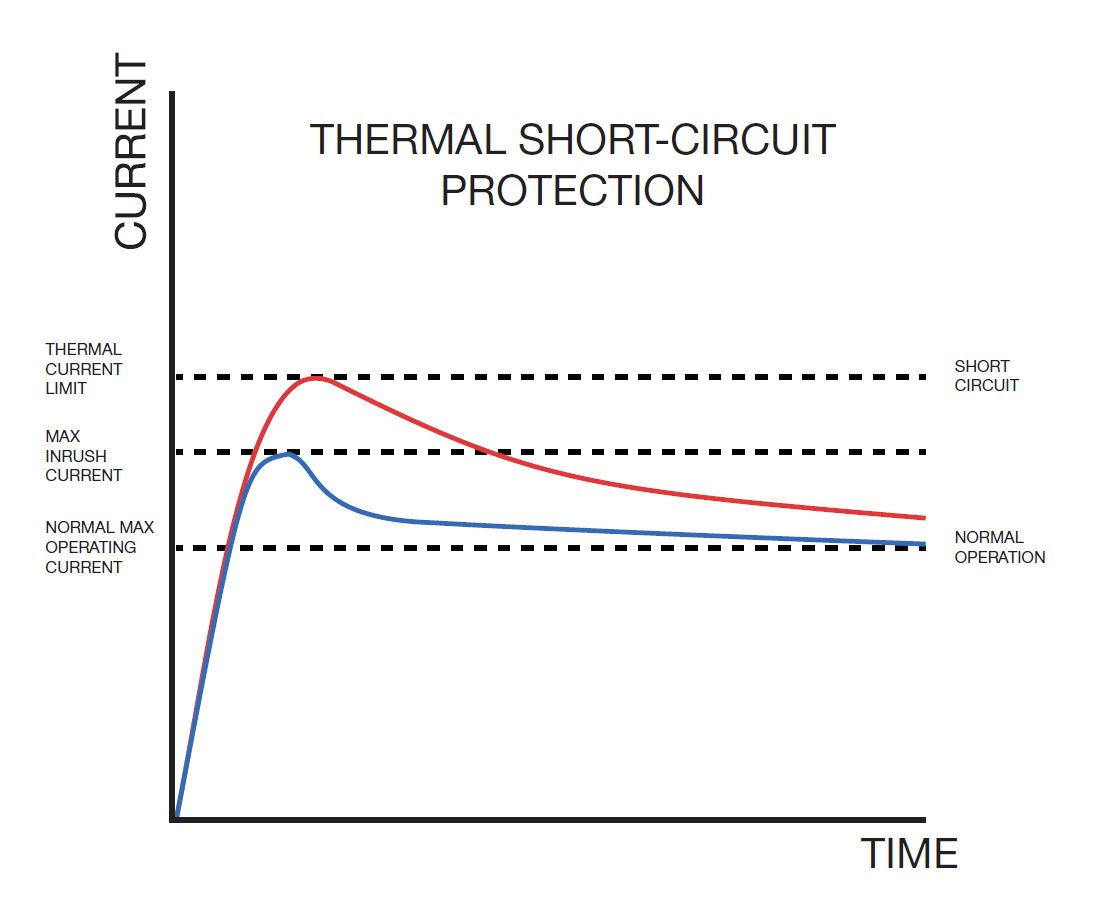 Thermal Short-Circuit Protection