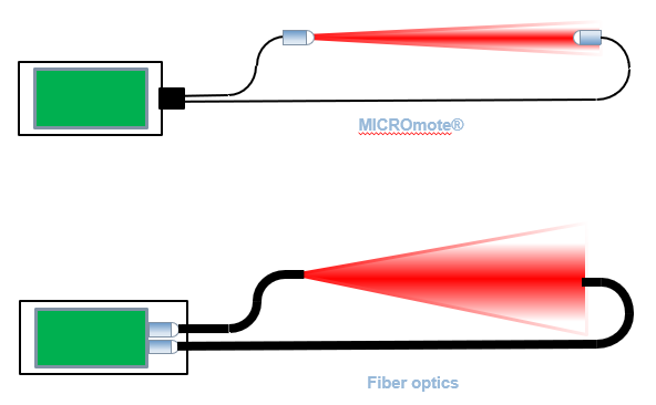 Technological Alternative to Fiber Optics 3