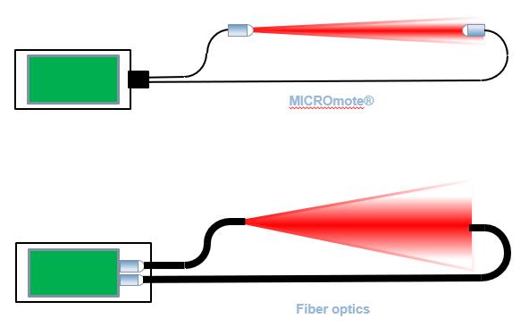 Technological Alternative to Fiber Optics 3