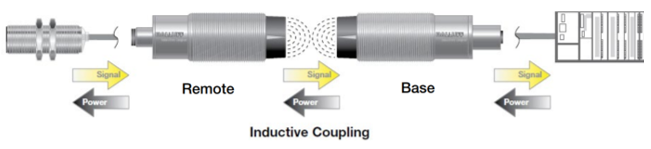 Inductive coupling example