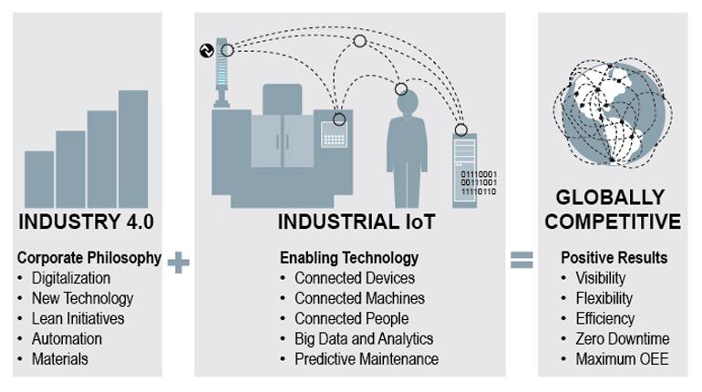 Industry 4.0 & Industrial IoT