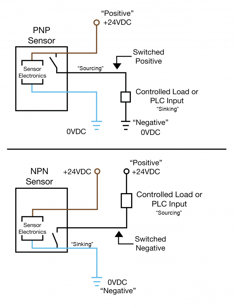 3 wire reed switch wiring diagram an easy way to remember pnp and npn sensor wiring automation  remember pnp and npn sensor wiring