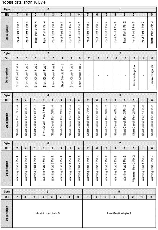 Process Data